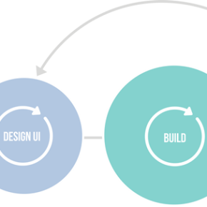 Agile – To Be Or Not ToBe